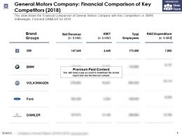 General Motors Company Financial Comparison Of Key Competitors 2018