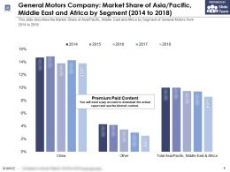 General Motors Company Market Share Of Asia Pacific Middle East And Africa By Segment 2014-2018