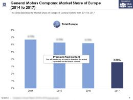 General Motors Company Market Share Of Europe 2014-2018