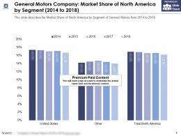 General Motors Company Market Share Of North America By Segment 2014-2018