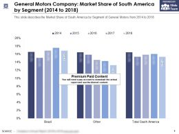 General Motors Company Market Share Of South America By Segment 2014-2018