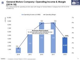 General Motors Company Operating Income And Margin 2014-18