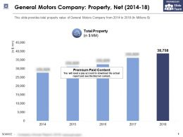 General Motors Company Property Net 2014-18