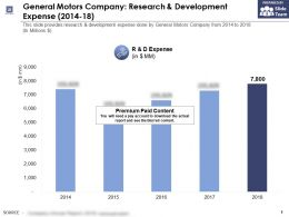 General Motors Company Research And Development Expense 2014-18