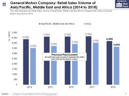 General Motors Company Retail Sales Volume Of Asia Pacific Middle East And Africa 2014-2018