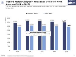 General Motors Company Retail Sales Volume Of North America 2014-2018