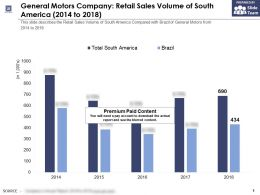General Motors Company Retail Sales Volume Of South America 2014-2018