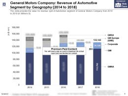 General Motors Company Revenue Of Automotive Segment By Geography 2014-2018