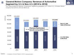 General Motors Company Revenue Of Automotive Segment By US And Non US 2014-2018