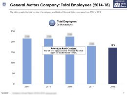 General Motors Company Total Employees 2014-18