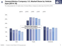 General Motors Company US Market Share By Vehicle Type 2014-18