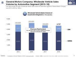 General Motors Company Wholesale Vehicle Sales Volume By Automotive Segment 2015-18