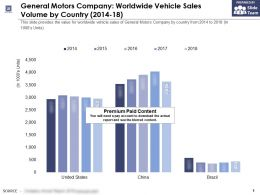 General Motors Company Worldwide Vehicle Sales Volume By Country 2014-18