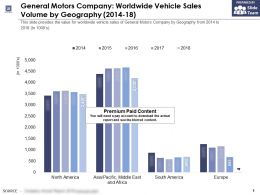 General Motors Company Worldwide Vehicle Sales Volume By Geography 2014-18