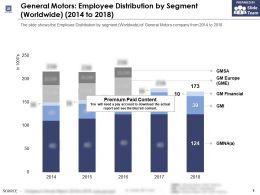 General Motors Employee Distribution By Segment Worldwide 2014-2018