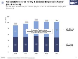 General Motors US Hourly And Salaried Employees Count 2014-2018