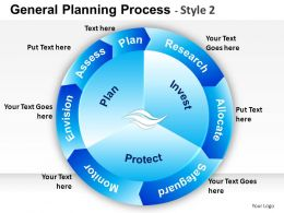General Planning Process 2 Powerpoint Presentation Slides