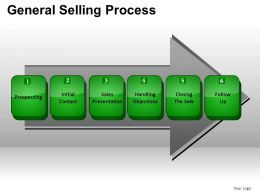 General Selling Process Powerpoint Presentation Slides