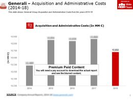 Generali Acquisition And Administrative Costs 2014-18