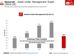 Generali Asset Under Management Graph 2014-18