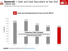 Generali Cash And Cash Equivalent At Year End 2014-18