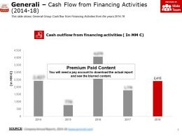 Generali Cash Flow From Financing Activities 2014-18