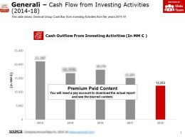 Generali Cash Flow From Investing Activities 2014-18