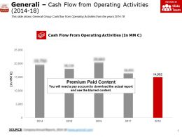 Generali Cash Flow From Operating Activities 2014-18