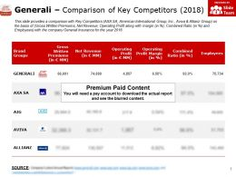 Generali Comparison Of Key Competitors 2018