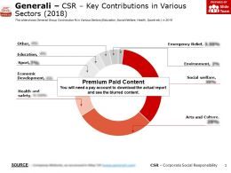 Generali CSR Key Contributions In Various Sectors 2018