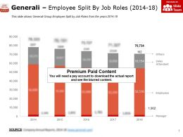 Generali Employee Split By Job Roles 2014-18