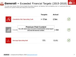 Generali Exceeded Financial Targets 2015-2018