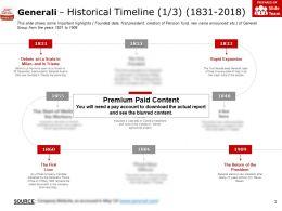 Generali Historical Timeline 1831-2018