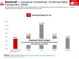 Generali Insurance Companies Combined Ratio Comparison 2018