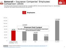 Generali Insurance Companies Employees Comparison 2018