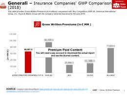 Generali Insurance Companies GWP Comparison 2018