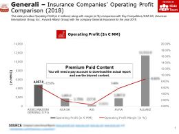 Generali Insurance Companies Operating Profit Comparison 2018