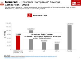 Generali Insurance Companies Revenue Comparison 2018