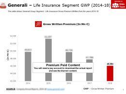 Generali Life Insurance Segment GWP 2014-18