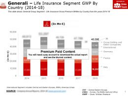 Generali Life Insurance Segment GWP By Country 2014-18