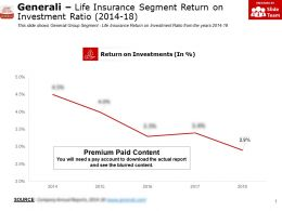Generali Life Insurance Segment Return On Investment Ratio 2014-18