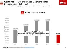 Generali Life Insurance Segment Total Investments 2014-18