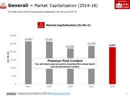 Generali Market Capitalization 2014-18