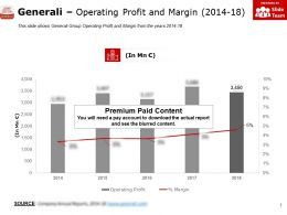 Generali Operating Profit And Margin 2014-18
