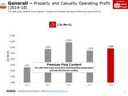 Generali Property And Casualty Operating Profit 2014-18