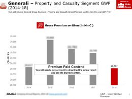 Generali Property And Casualty Segment GWP 2014-18