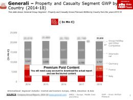 Generali Property And Casualty Segment GWP By Country 2014-18