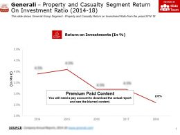 Generali Property And Casualty Segment Return On Investment Ratio 2014-18