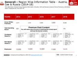 Generali Region Wise Information Table Austria Cee And Russia 2014-18