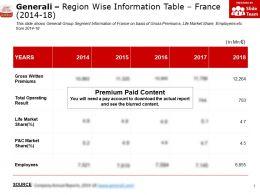 Generali Region Wise Information Table France 2014-18